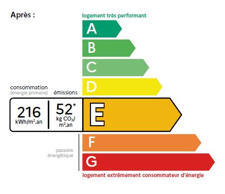 Nouveau DPE 2021 : diagnostic de performance énergétique réformé